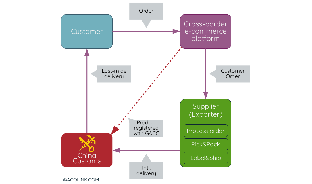 Direct purchase model diagram (ACOLINK.COM)