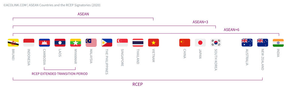 ASEAN (ASEAN+3, and ASEAN+6 Countries and the Regional Comprehensive Economic Partnership (RCEP) Signatories (©ACOLINK.COM)